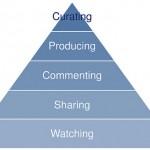 Veille et curation de contenu